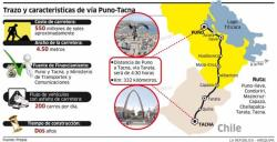 Puno Tacna