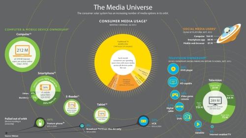 Media Universe